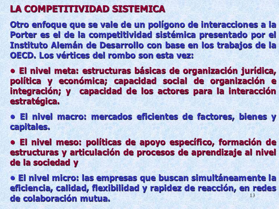 13 LA COMPETITIVIDAD SISTEMICA Otro enfoque que se vale de un polígono de interacciones a la Porter es el de la competitividad sistémica presentado por el Instituto Alemán de Desarrollo con base en los trabajos de la OECD.