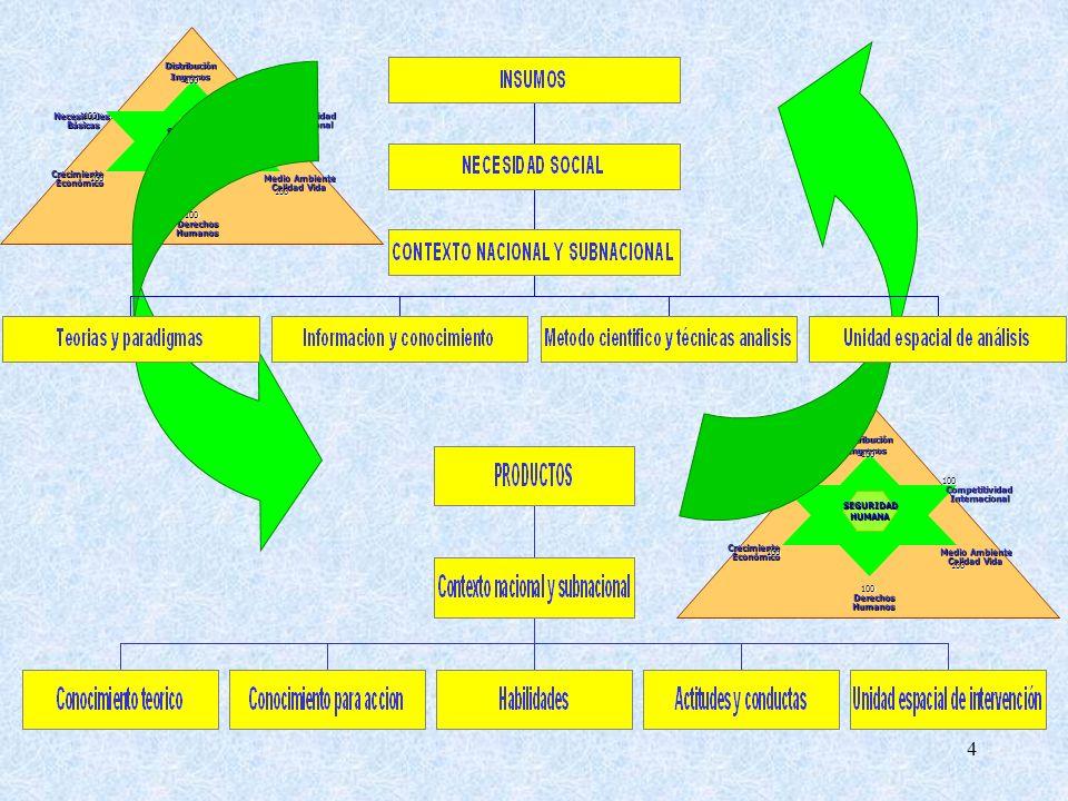 4 NecesidadesBásicas DerechosHumanos CompetitividadInternacional CrecimientoEconómico DistribuciónIngresos Medio Ambiente Medio Ambiente Calidad Vida SEGURIDAD SEGURIDADHUMANA 100 100 100 100 100 100 NecesidadesBásicas DerechosHumanos CompetitividadInternacional CrecimientoEconómico DistribuciónIngresos Medio Ambiente Medio Ambiente Calidad Vida SEGURIDAD SEGURIDADHUMANA 100 100 100 100 100 100