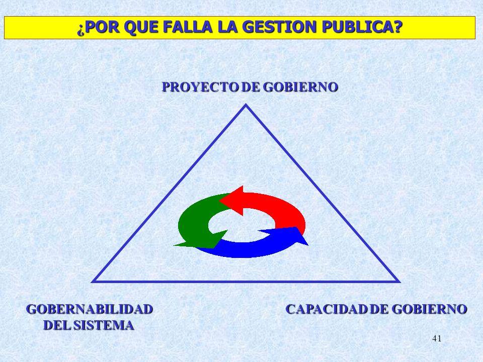 41 GOBERNABILIDAD DEL SISTEMA CAPACIDAD DE GOBIERNO PROYECTO DE GOBIERNO ¿ POR QUE FALLA LA GESTION PUBLICA?