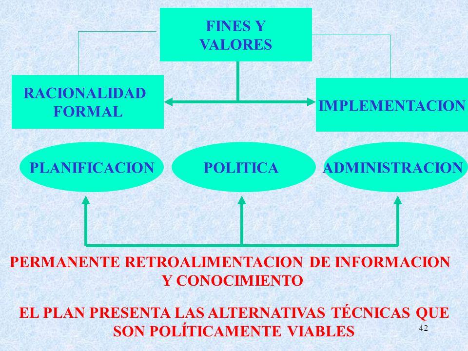 42 PERMANENTE RETROALIMENTACION DE INFORMACION Y CONOCIMIENTO ADMINISTRACIONPOLITICAPLANIFICACION IMPLEMENTACION FINES Y VALORES RACIONALIDAD FORMAL EL PLAN PRESENTA LAS ALTERNATIVAS TÉCNICAS QUE SON POLÍTICAMENTE VIABLES