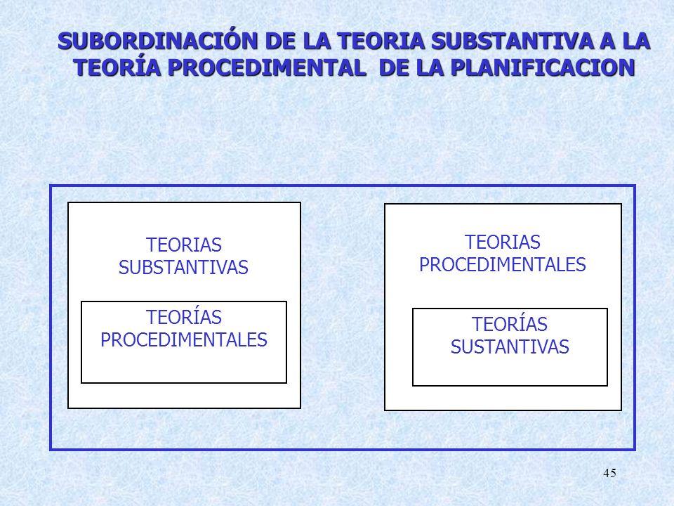 45 TEORÍAS PROCEDIMENTALES TEORIAS SUBSTANTIVAS TEORIAS PROCEDIMENTALES TEORÍAS SUSTANTIVAS SUBORDINACIÓN DE LA TEORIA SUBSTANTIVA A LA TEORÍA PROCEDIMENTAL DE LA PLANIFICACION