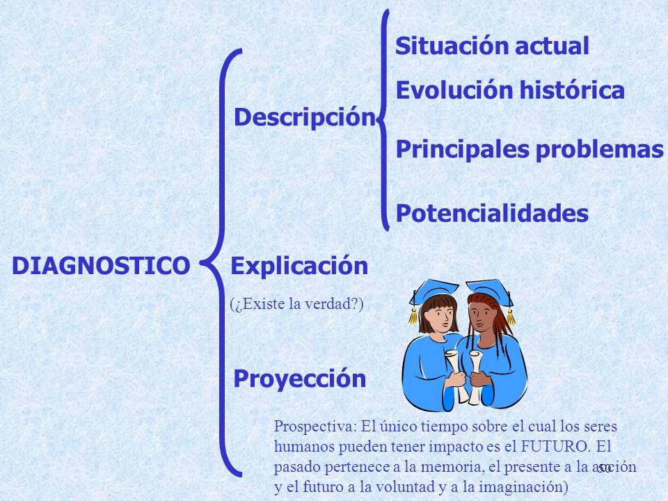 50 Descripción Situación actual Evolución histórica Principales problemas Potencialidades Explicación Proyección DIAGNOSTICO (¿Existe la verdad?) Prospectiva: El único tiempo sobre el cual los seres humanos pueden tener impacto es el FUTURO.