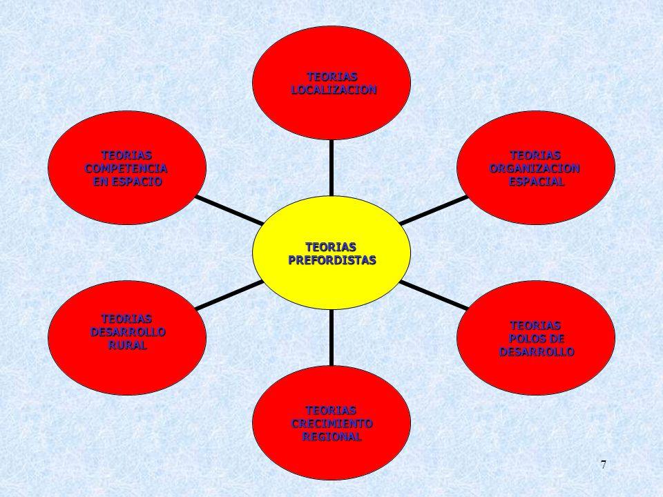 7 TEORIASPREFORDISTAS TEORIAS LOCALIZACION LOCALIZACION TEORIASORGANIZACIONESPACIAL TEORIAS POLOS DE DESARROLLO TEORIASCRECIMIENTOREGIONAL TEORIASDESARROLLORURAL TEORIASCOMPETENCIA EN ESPACIO