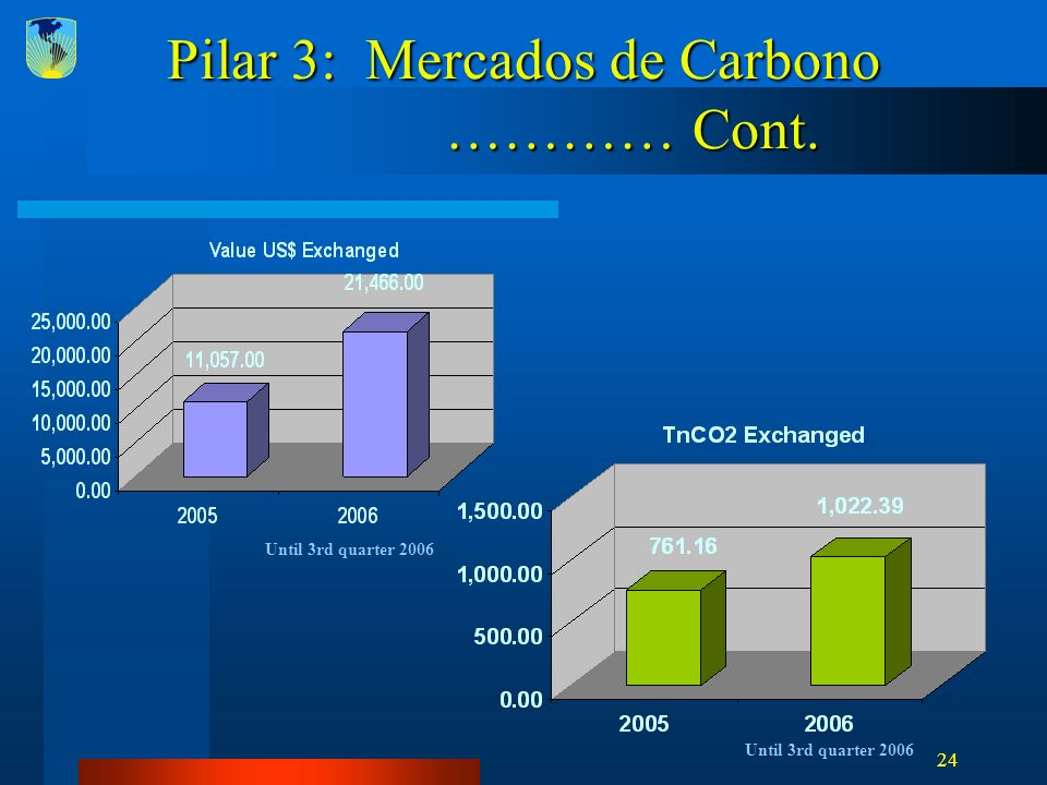 24 Pilar 3: Mercados de Carbono ………… Cont. Until 3rd quarter 2006