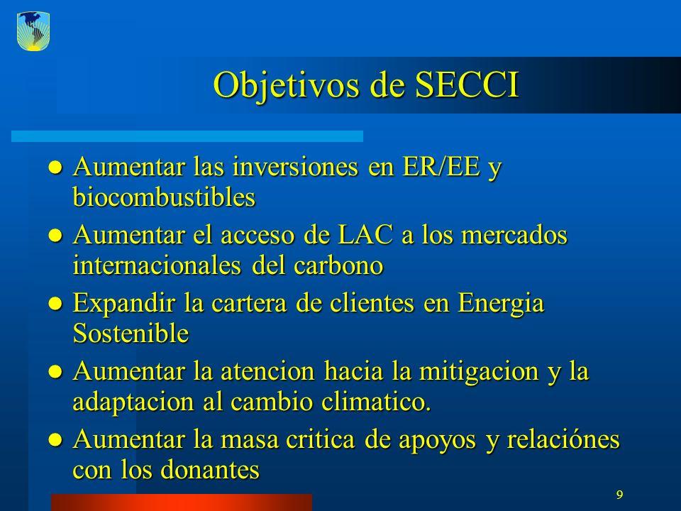 10 Cuatro Pilares de SECCI 1.Energía Renovable y Eficiencia Energética 2.Biocombustibles 3.Mercados de Carbono 4.Adaptación al Cambio Climático