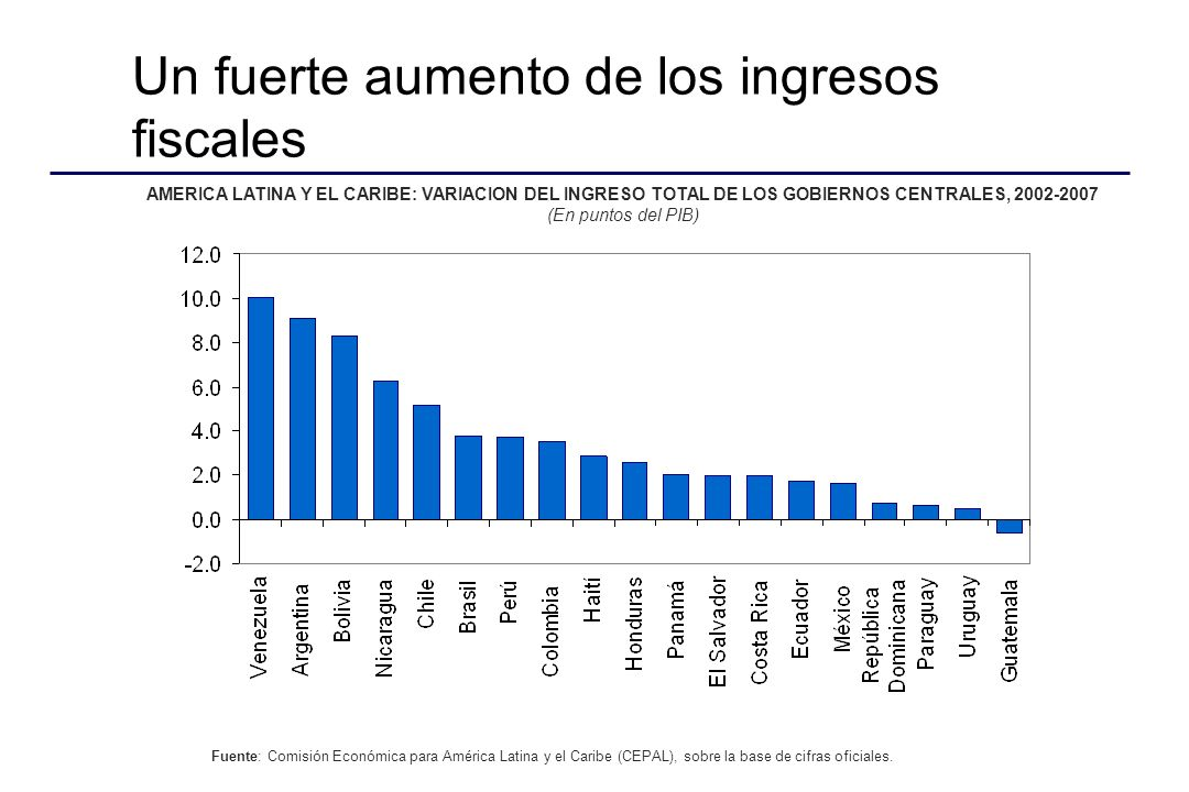 EVOLUCIÓN DEL TAMAÑO DEL ESTADO SEGÚN COBERTURA INSTITUCIONAL (en porcentaje del PIB)