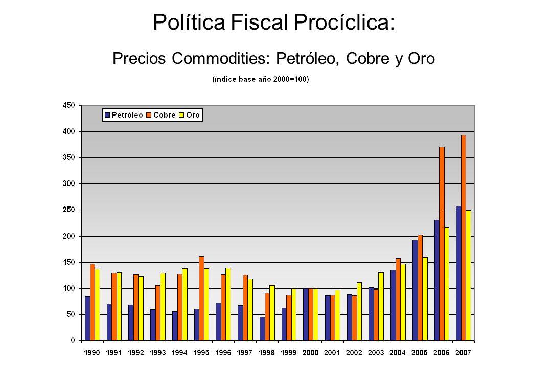 Política Fiscal Procíclica: Precios Commodities
