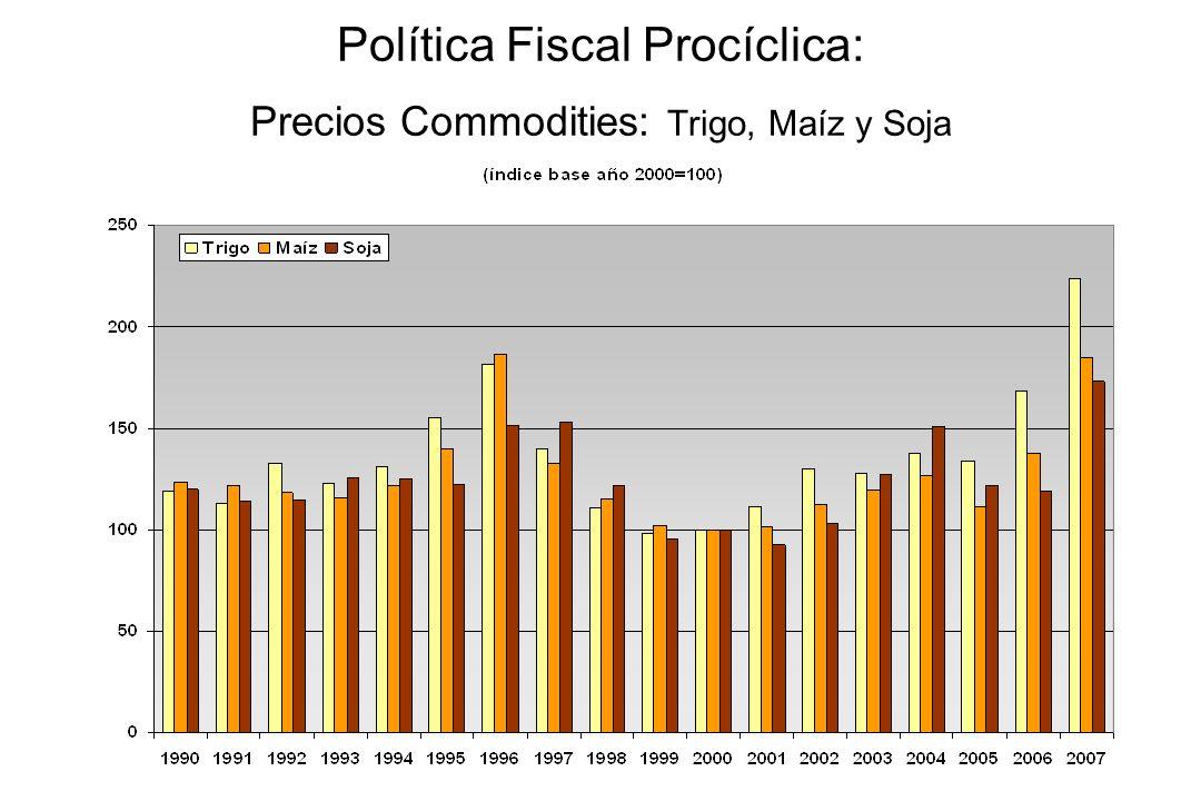 Política Fiscal Procíclica: Precios Commodities: Petróleo, Cobre y Oro