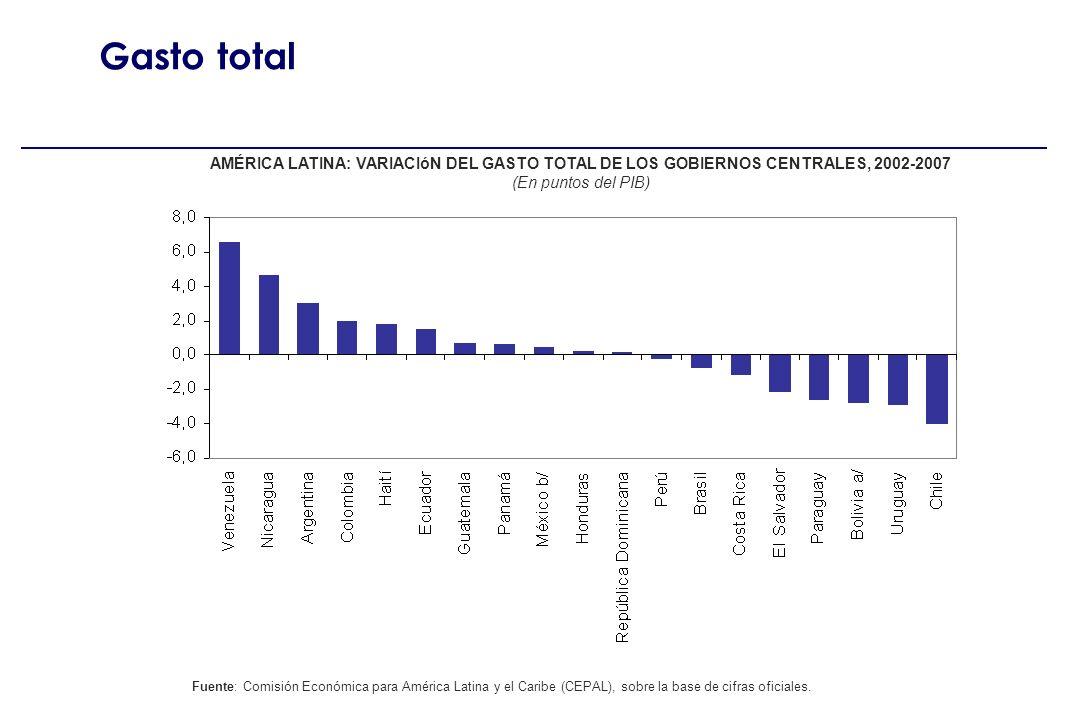 Evidencia América Latina