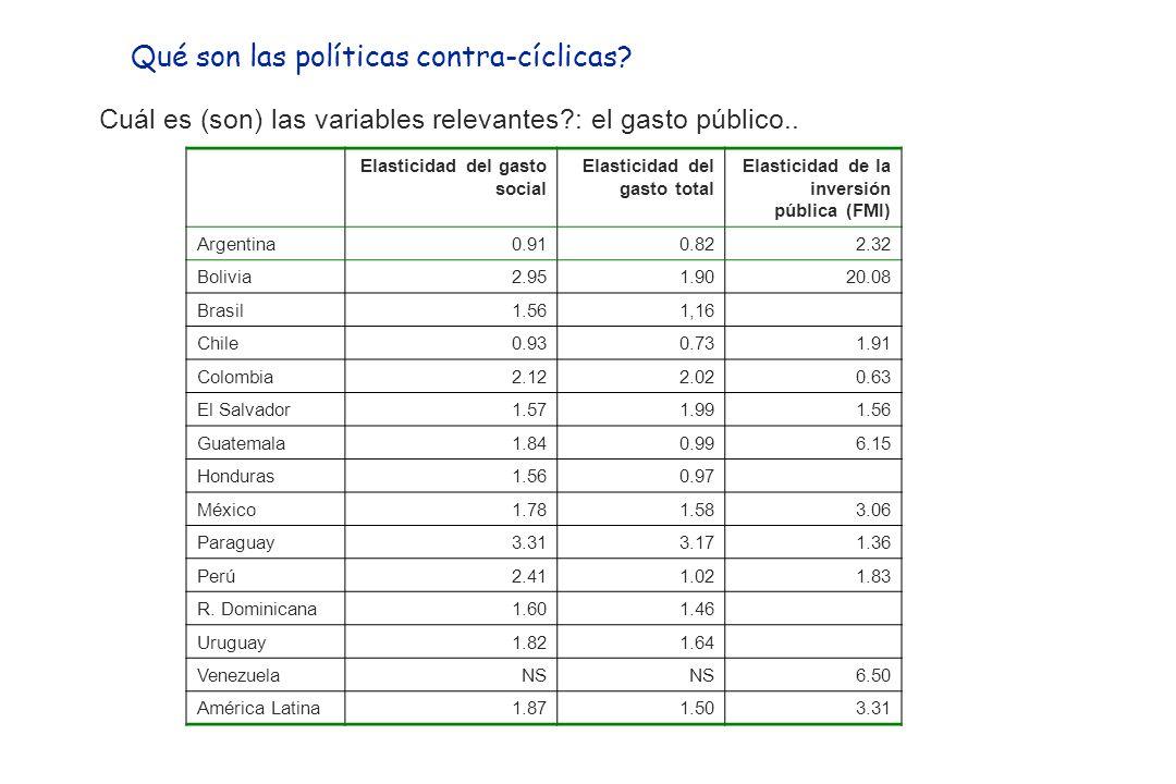 Gasto total Fuente: Comisión Económica para América Latina y el Caribe (CEPAL), sobre la base de cifras oficiales.
