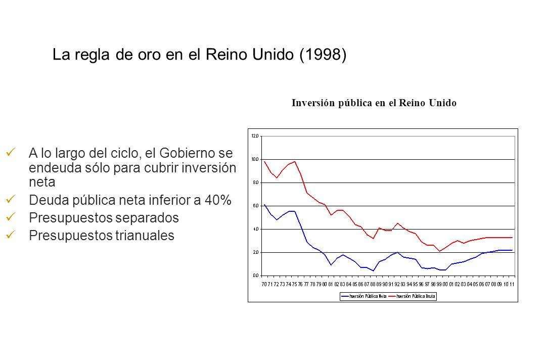 Opción 1: la regla de oro Blanchard y Giavazzi (2004), entre otros, proponen la regla de oro para la UE, Jiménez (2005) para ALC Como en el sector privado, la inversión neta de depreciación no debiera formar parte de la cuenta de resultados Ello supone un equilibrio en cuenta corriente…