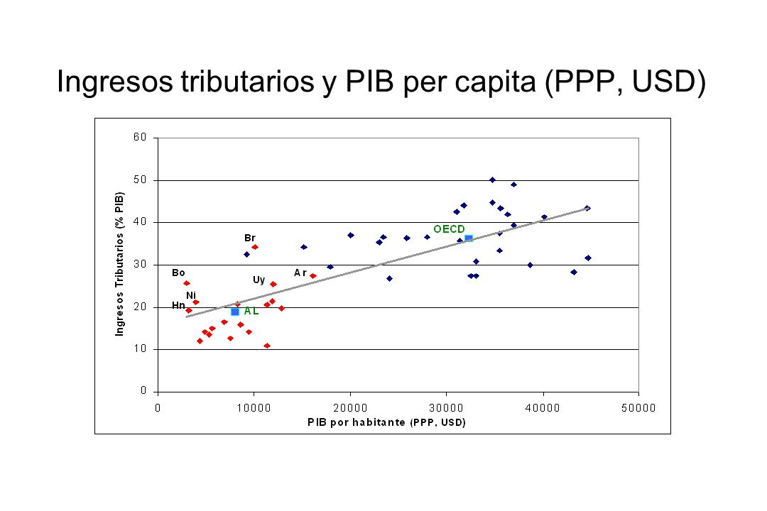 Ingresos tributarios: comparación OCDE y América Latina Source: OECD (2007), Revenue Statistics 1965-2006 for OECD countries and Latin American Revenue Statistics for LAC.