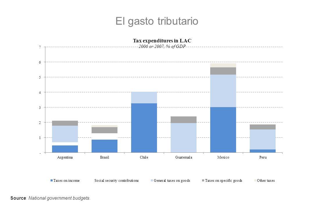 Impuestos a la renta Los impuestos a la renta de las personas representan 1.3 por ciento del PIB en AL, comparado con un promedio de de 9 por ciento en la OCDE.