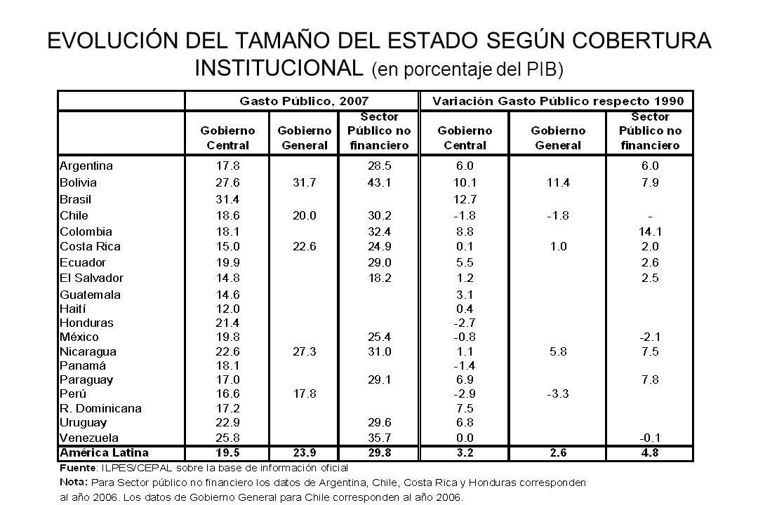 BALANCE GLOBAL SEGÚN COBERTURA INSTITUCIONAL (en porcentaje del PIB)
