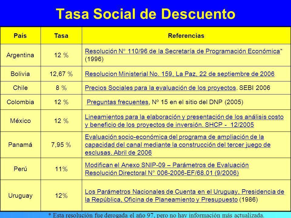 Precios sociales Tasa social de descuento Precio social de la mano de obra –No calificada –Semicalificada –Calificada Precio social de la divisa Valor social del tiempo (Precios Sombra - Precios de Cuenta)