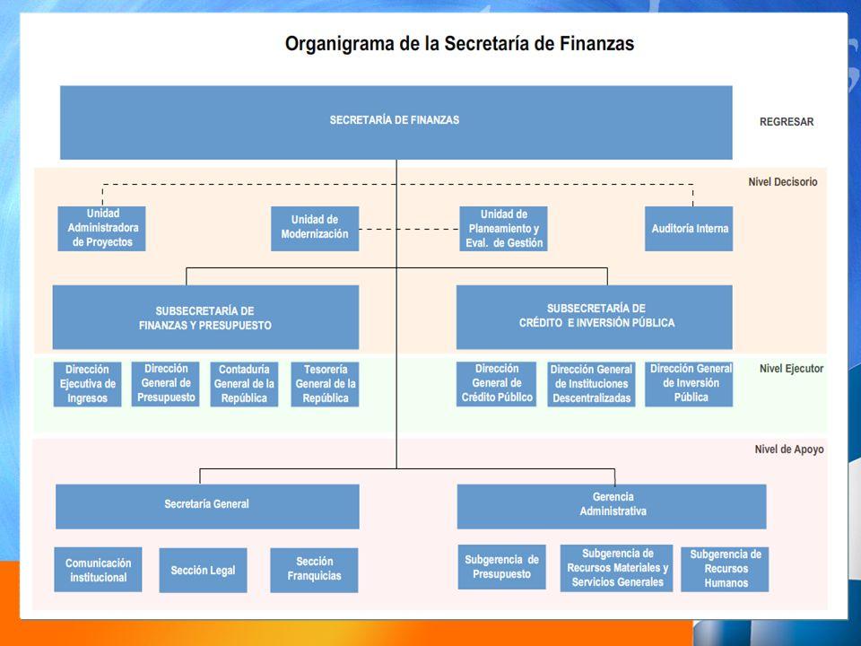 6.1 BASE LEGAL EL ARTICULO 367 DE LA CONSTITUCION DE LA REPUBLICA Y 25 DE LA LEY ORGANICA DEL PRESUPUESTO, DETERMINAN LA RESPONSABILIDAD DEL PODER EJECUTIVO POR MEDIO DE LA SECRETARIA DE FINANZAS DE PRESENTAR EN LOS PRIMEROS QUINCE DIAS DEL MES DE SEPTIEMBRE DE CADA AÑO, EL PROYECTO DE PRESUPUESTO GENERAL DE INGRESOS Y EGRESOS PARA EL AÑO SIGUIENTE.