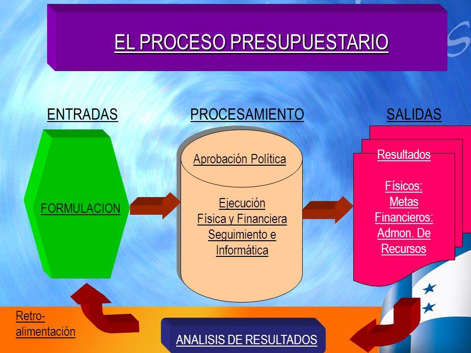EL PROCESO PRESUPUESTARIO ENTRADAS FORMULACION PROCESAMIENTOSALIDAS Resultados Físicos: Metas Financieros: Admon. De Recursos ANALISIS DE RESULTADOS A
