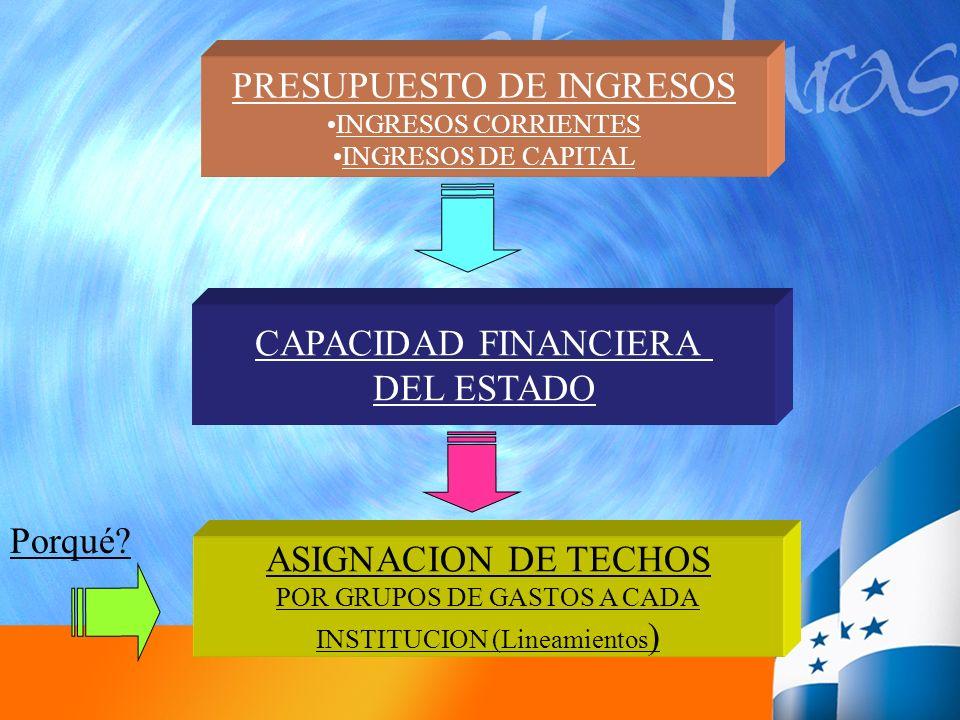 PRESUPUESTO DE INGRESOS INGRESOS CORRIENTES INGRESOS DE CAPITAL CAPACIDAD FINANCIERA DEL ESTADO ASIGNACION DE TECHOS POR GRUPOS DE GASTOS A CADA INSTI