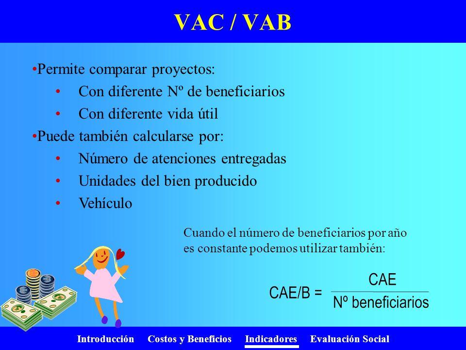 Introducción Costos y Beneficios Indicadores Evaluación Social Valor Actual de los Costos AñoCostos (1+r) i V.A. 025001 11501.1136 21501.21124 33001.3