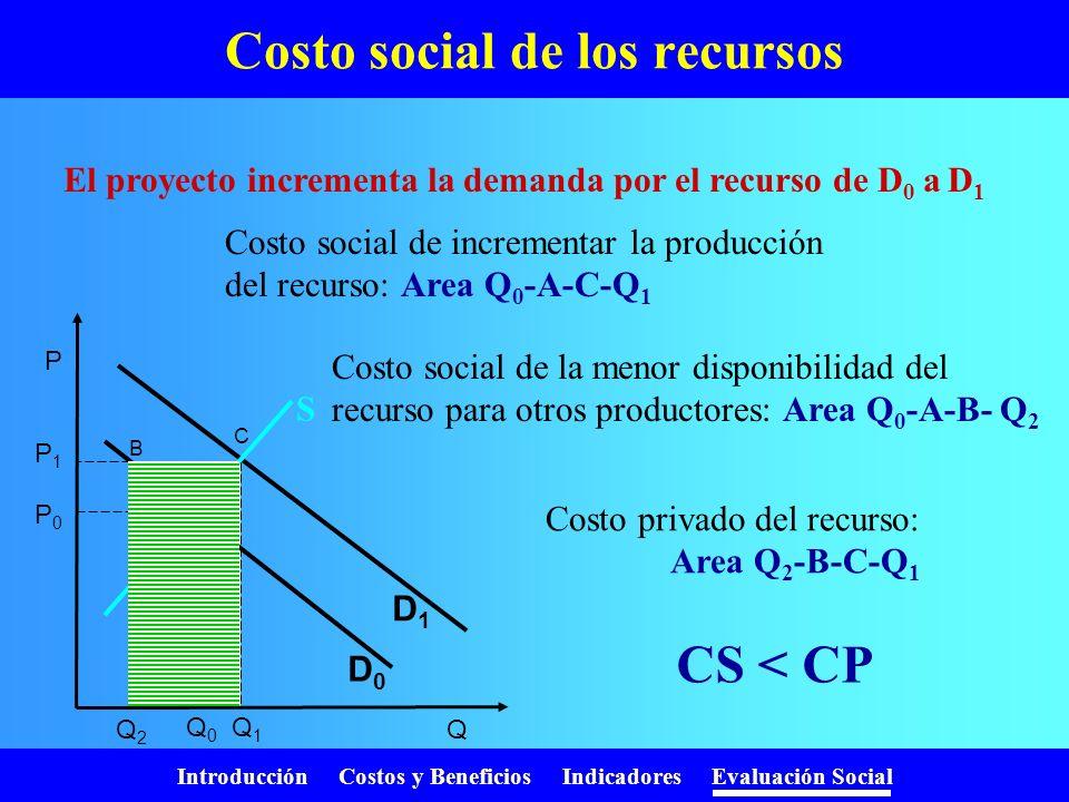 Introducción Costos y Beneficios Indicadores Evaluación Social Valor social de la producción Beneficios privados del projecto: Area Q 2 -C-B-Q 1 Benef