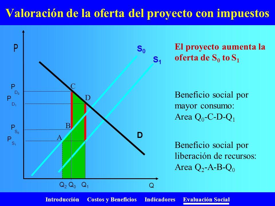 Introducción Costos y Beneficios Indicadores Evaluación Social Sin embargo ……. los precios son mentirosos! Impuestos Subsidios Cuotas Monopolios Monop