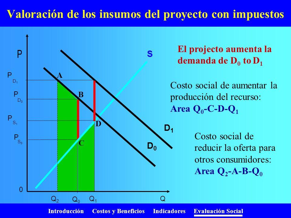 Introducción Costos y Beneficios Indicadores Evaluación Social Valoración de la oferta del proyecto con impuestos S1S1 D1D1 P P S1S1 Q1Q1 Q D S0S0 D0D
