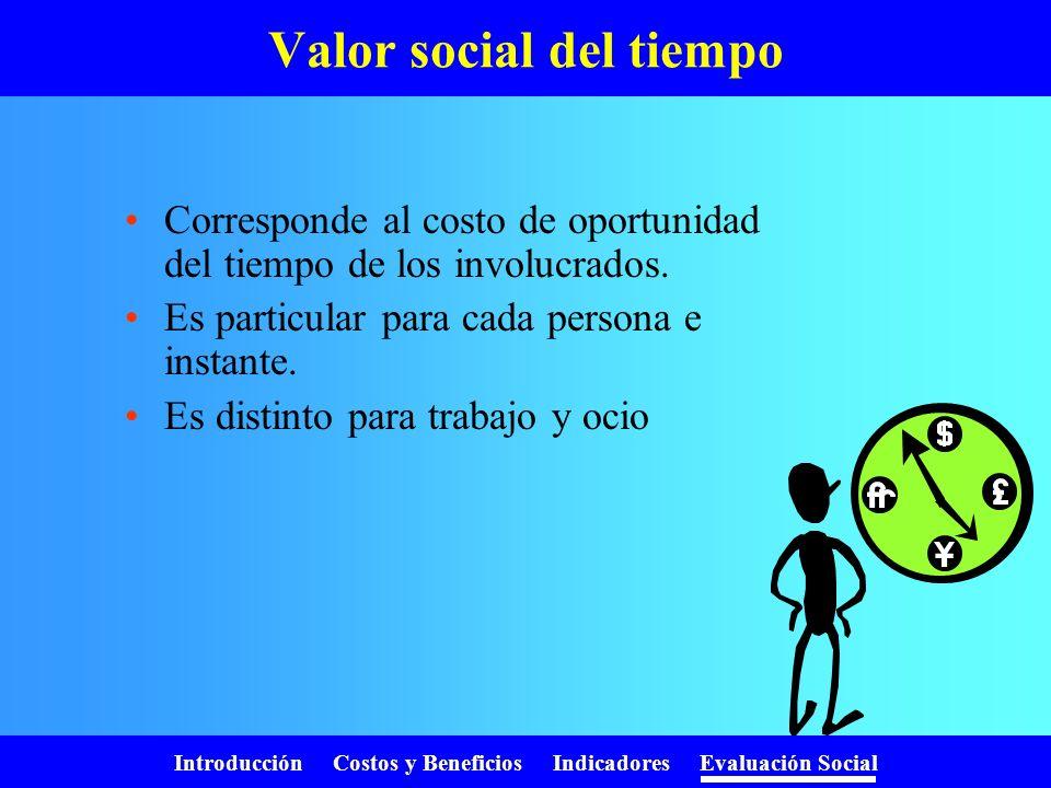 Introducción Costos y Beneficios Indicadores Evaluación Social Valor social de la divisa País Factor de ajuste Referencia Bolivia1,19Ministerio de Hac