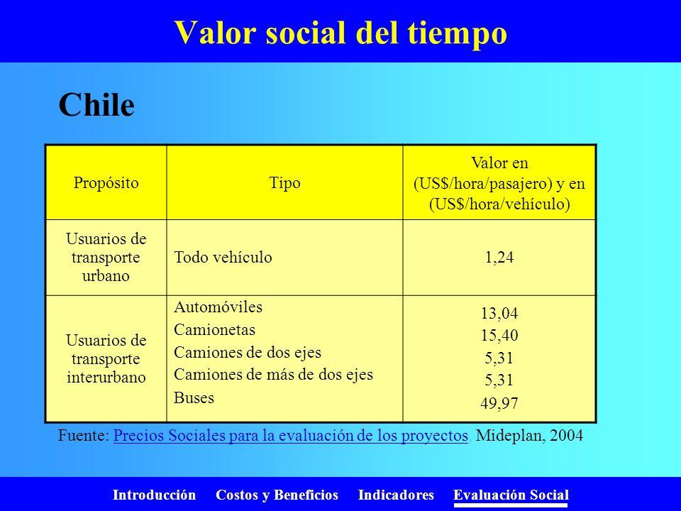 Introducción Costos y Beneficios Indicadores Evaluación Social Valor social del tiempo PropósitoTipoValor (S/hora) General Laboral urbana Laboral rura
