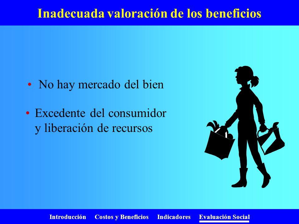 Introducción Costos y Beneficios Indicadores Evaluación Social Valor social del tiempo PropósitoTipo Valor en (US$/hora/pasajero) y en (US$/hora/vehíc