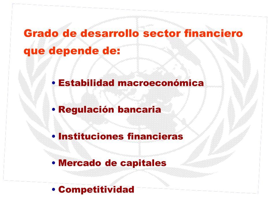 Grado de desarrollo sector financiero que depende de: Estabilidad macroeconómica Regulación bancaria Instituciones financieras Mercado de capitales Co