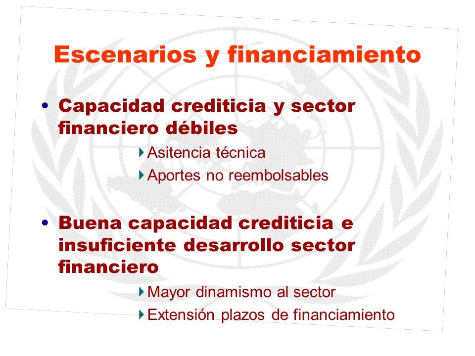 Escenarios y financiamiento Capacidad crediticia y sector financiero débiles Asitencia técnica Aportes no reembolsables Buena capacidad crediticia e i