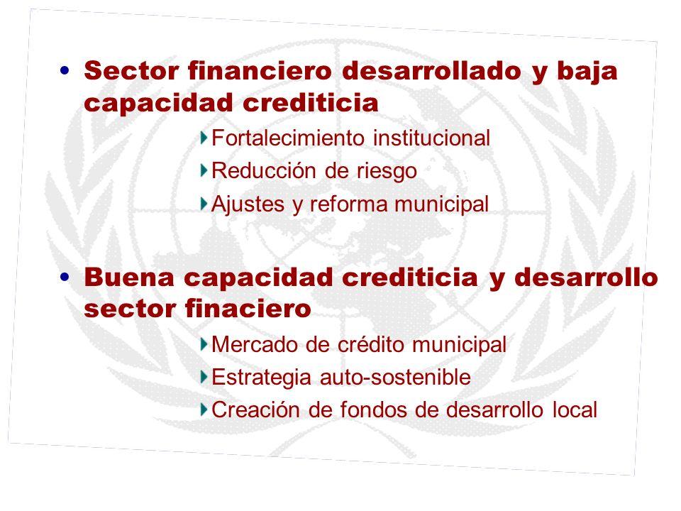 Sector financiero desarrollado y baja capacidad crediticia Fortalecimiento institucional Reducción de riesgo Ajustes y reforma municipal Buena capacid