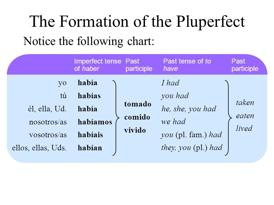 Notice the following chart: Imperfect tense of haber Past participle yo tú él, ella, Ud. nosotros/as vosotros/as ellos, ellas, Uds. había habías había