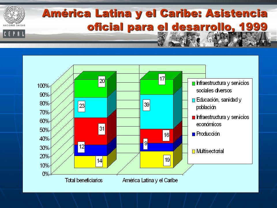 América Latina y el Caribe: Asistencia oficial para el desarrollo, 1999