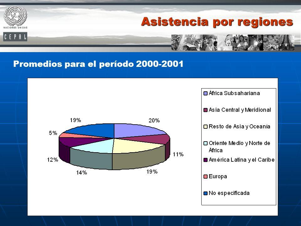 Asistencia por regiones Promedios para el período 2000-2001