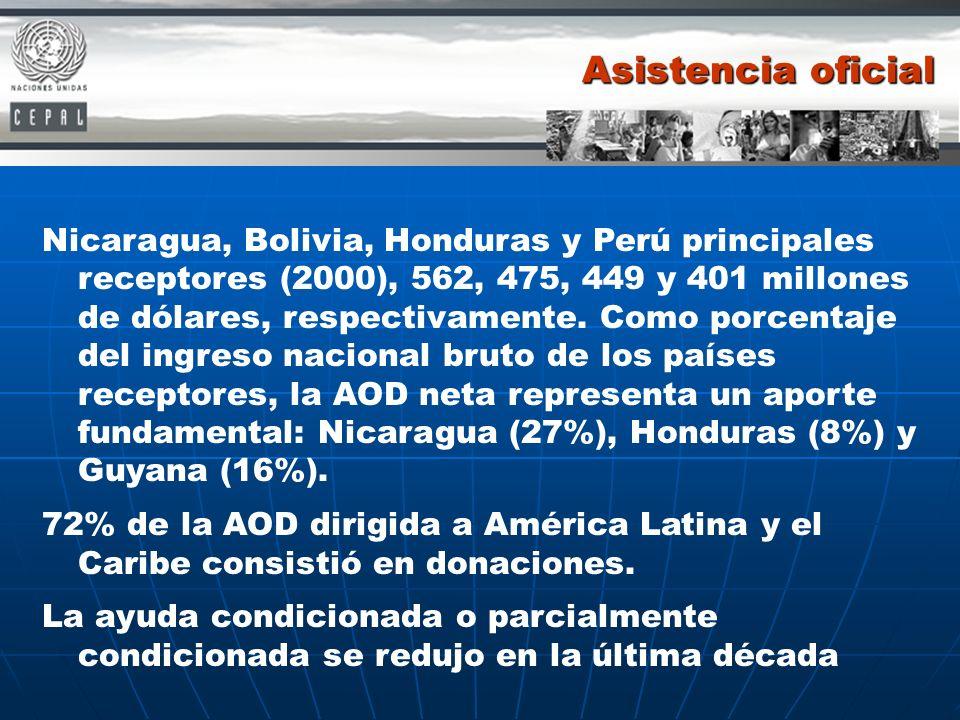 Asistencia oficial Nicaragua, Bolivia, Honduras y Perú principales receptores (2000), 562, 475, 449 y 401 millones de dólares, respectivamente. Como p