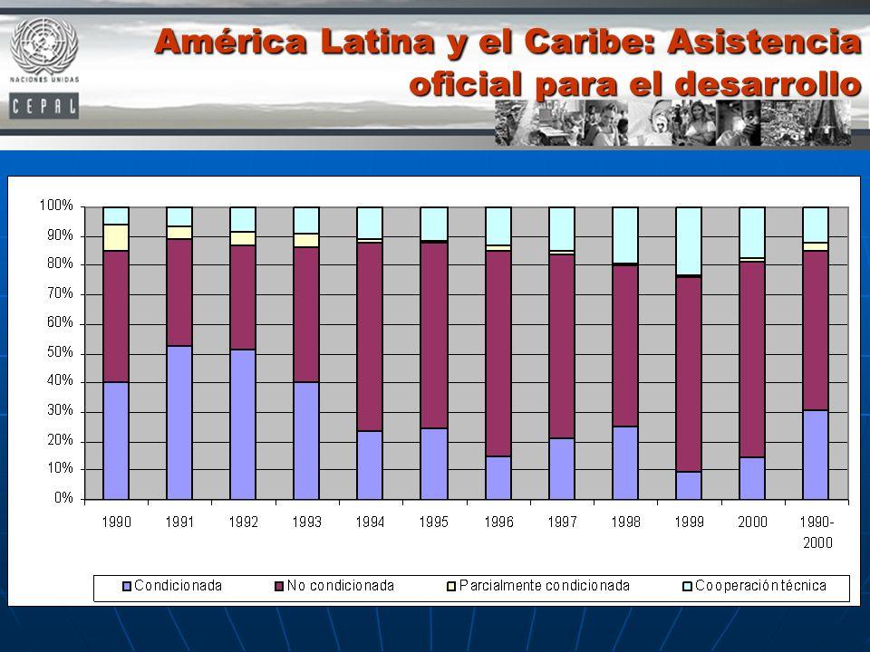 América Latina y el Caribe: Asistencia oficial para el desarrollo