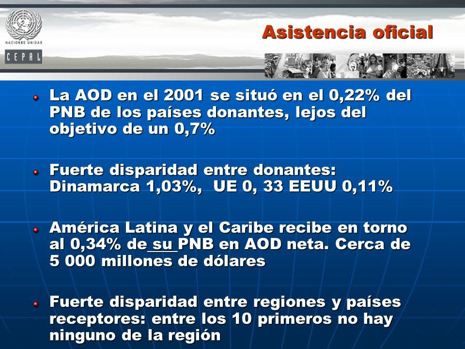 Asistencia oficial La AOD en el 2001 se situó en el 0,22% del PNB de los países donantes, lejos del objetivo de un 0,7% Fuerte disparidad entre donant