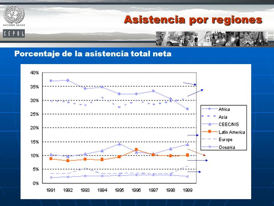 Asistencia por regiones Porcentaje de la asistencia total neta
