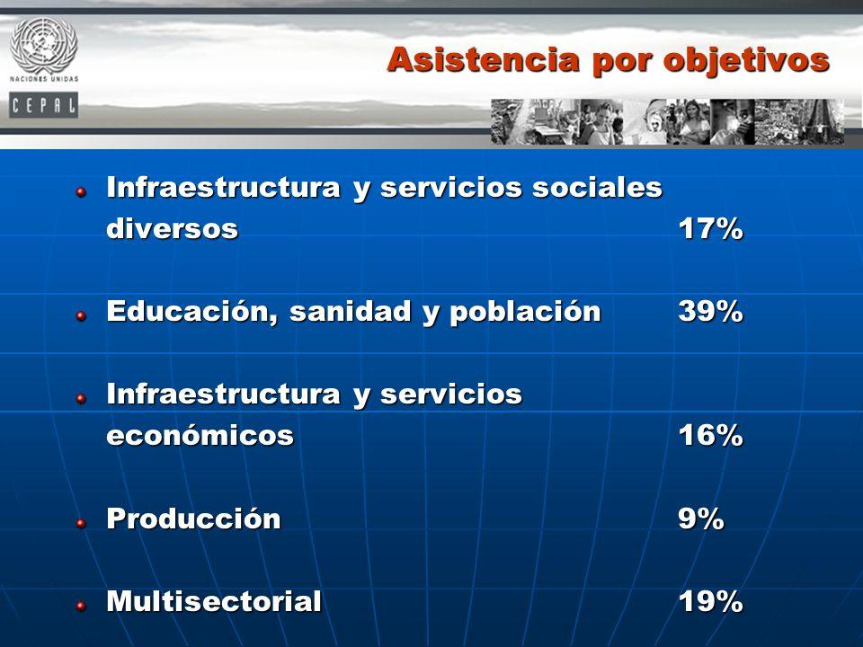 Asistencia por objetivos Infraestructura y servicios sociales diversos17% Educación, sanidad y población39% Infraestructura y servicios económicos16%