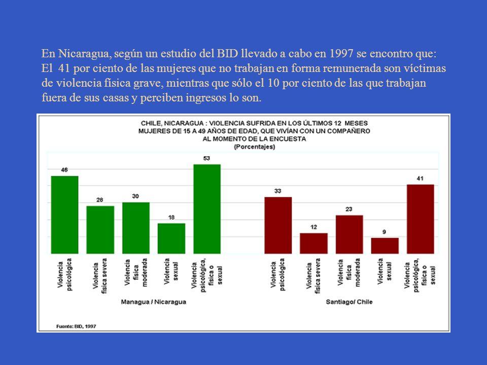 En Nicaragua, según un estudio del BID llevado a cabo en 1997 se encontro que: El 41 por ciento de las mujeres que no trabajan en forma remunerada son víctimas de violencia física grave, mientras que sólo el 10 por ciento de las que trabajan fuera de sus casas y perciben ingresos lo son.