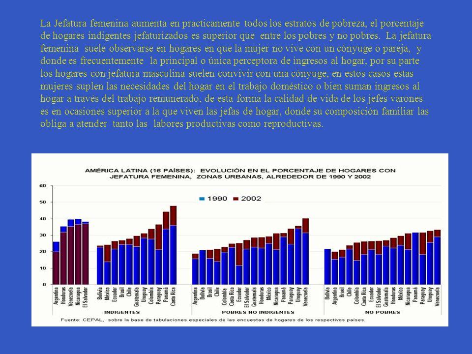 La Jefatura femenina aumenta en practicamente todos los estratos de pobreza, el porcentaje de hogares indigentes jefaturizados es superior que entre los pobres y no pobres.