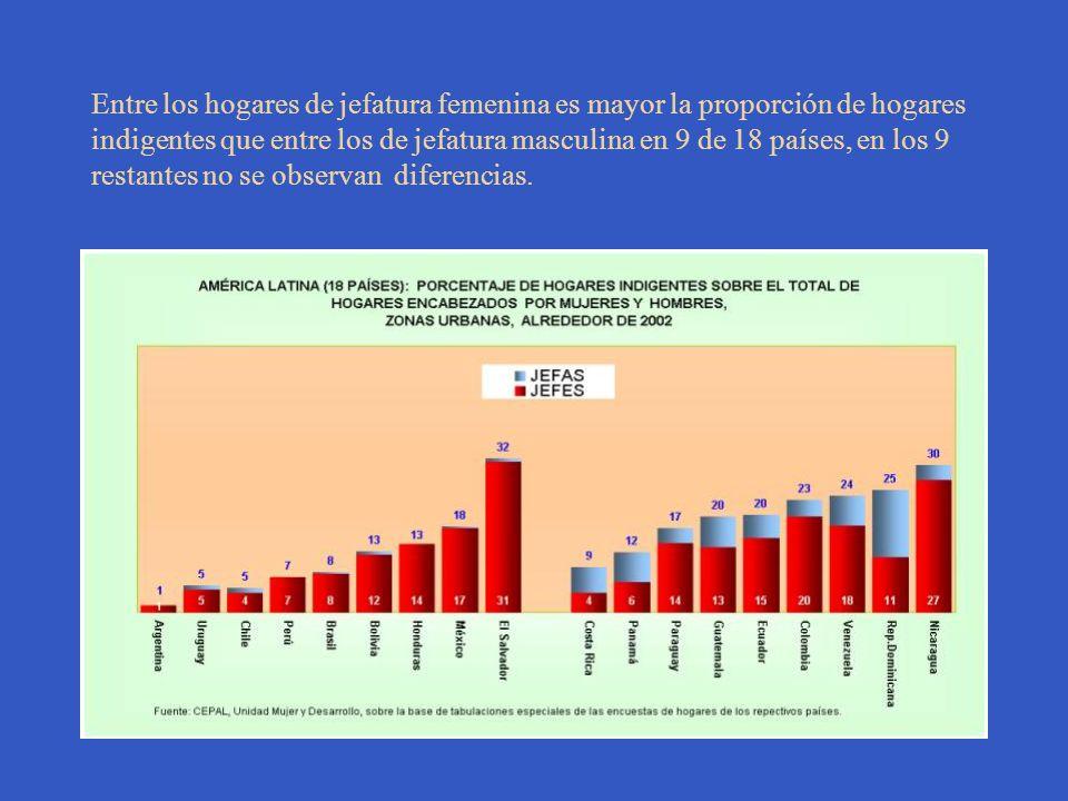 Entre los hogares de jefatura femenina es mayor la proporción de hogares indigentes que entre los de jefatura masculina en 9 de 18 países, en los 9 restantes no se observan diferencias.