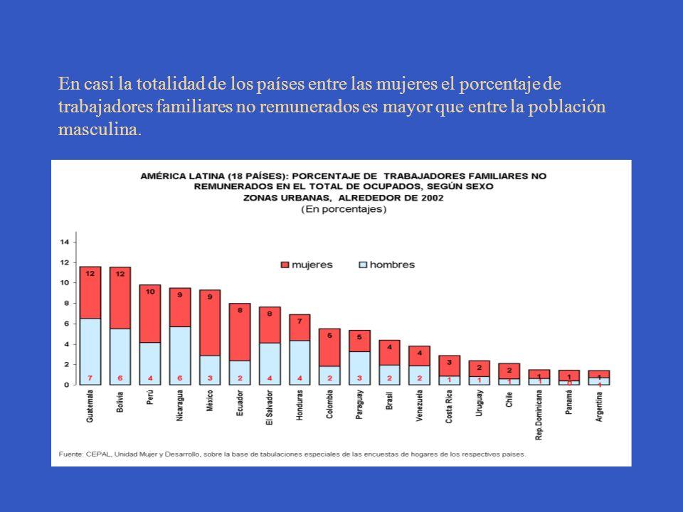 En casi la totalidad de los países entre las mujeres el porcentaje de trabajadores familiares no remunerados es mayor que entre la población masculina.