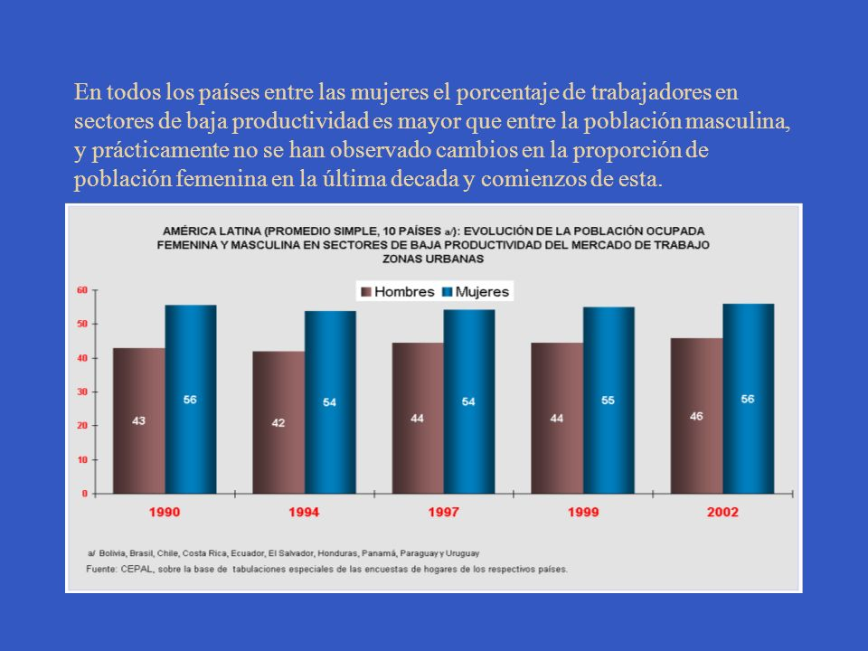 En todos los países entre las mujeres el porcentaje de trabajadores en sectores de baja productividad es mayor que entre la población masculina, y prácticamente no se han observado cambios en la proporción de población femenina en la última decada y comienzos de esta.