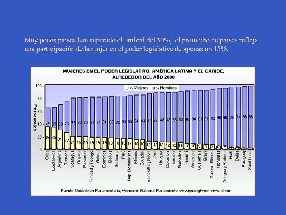 Muy pocos países han superado el umbral del 30%, el promedio de paises refleja una participación de la mujer en el poder legislativo de apenas un 15%.