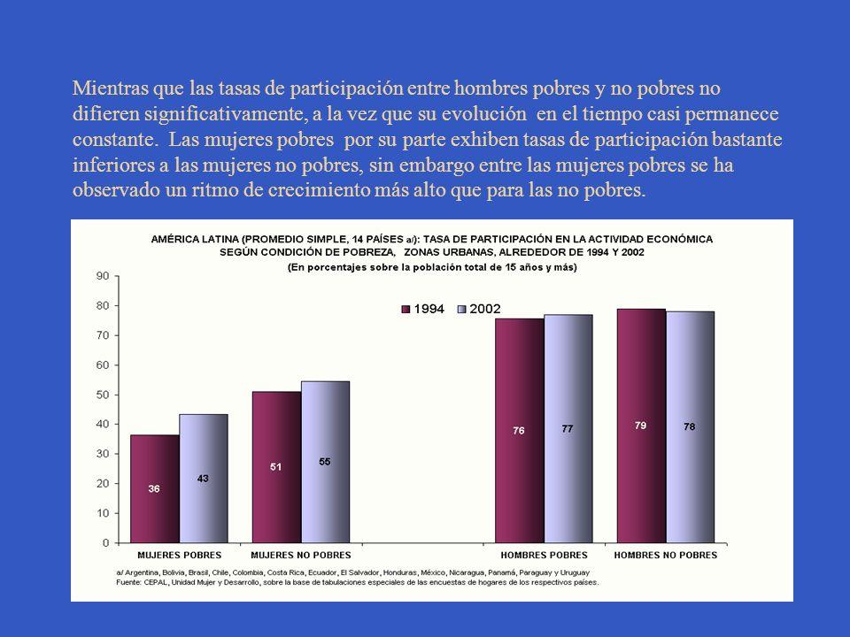 Mientras que las tasas de participación entre hombres pobres y no pobres no difieren significativamente, a la vez que su evolución en el tiempo casi permanece constante.