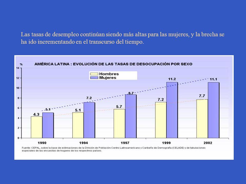 Las tasas de desempleo continúan siendo más altas para las mujeres, y la brecha se ha ido incrementando en el transcurso del tiempo.