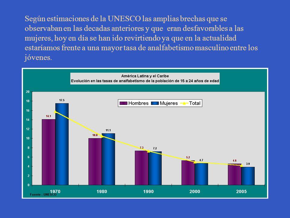 Según estimaciones de la UNESCO las amplias brechas que se observaban en las decadas anteriores y que eran desfavorables a las mujeres, hoy en día se han ido revirtiendo ya que en la actualidad estaríamos frente a una mayor tasa de analfabetismo masculino entre los jóvenes.
