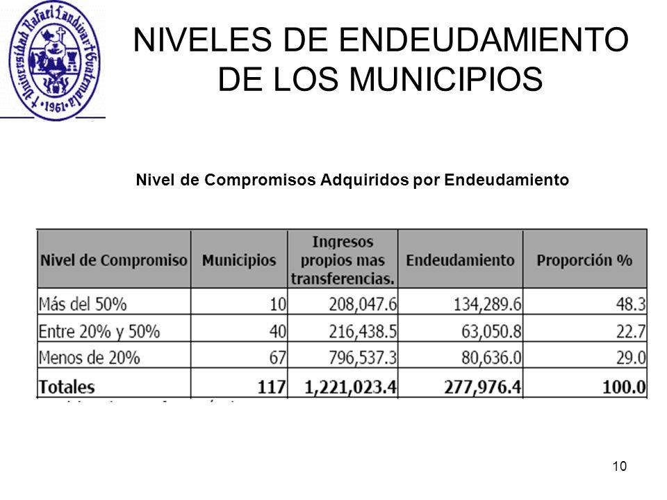 10 NIVELES DE ENDEUDAMIENTO DE LOS MUNICIPIOS Nivel de Compromisos Adquiridos por Endeudamiento